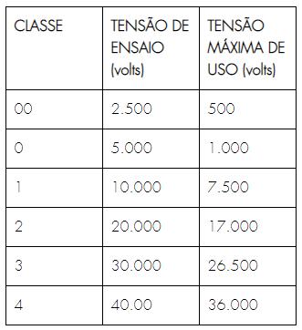 Tabela com tipos de luvas